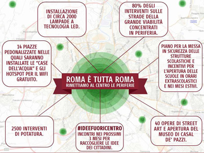 Roma è tutta Roma